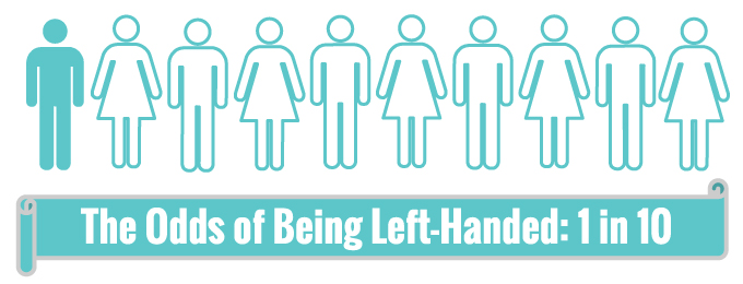 http://discovertheodds.com/what-are-the-odds-of-being-left-handed/
