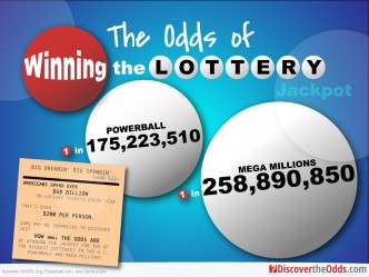 Infographic: The Odds of Winning the Lottery Jackpot