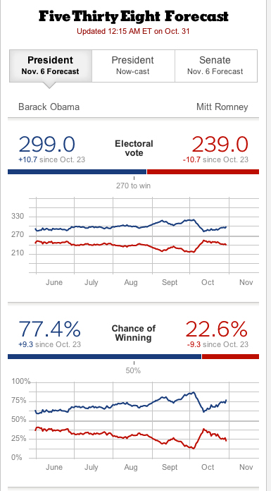 Screen Capture: Silver-Chance-of-Winning-Electoal-Vote-103112