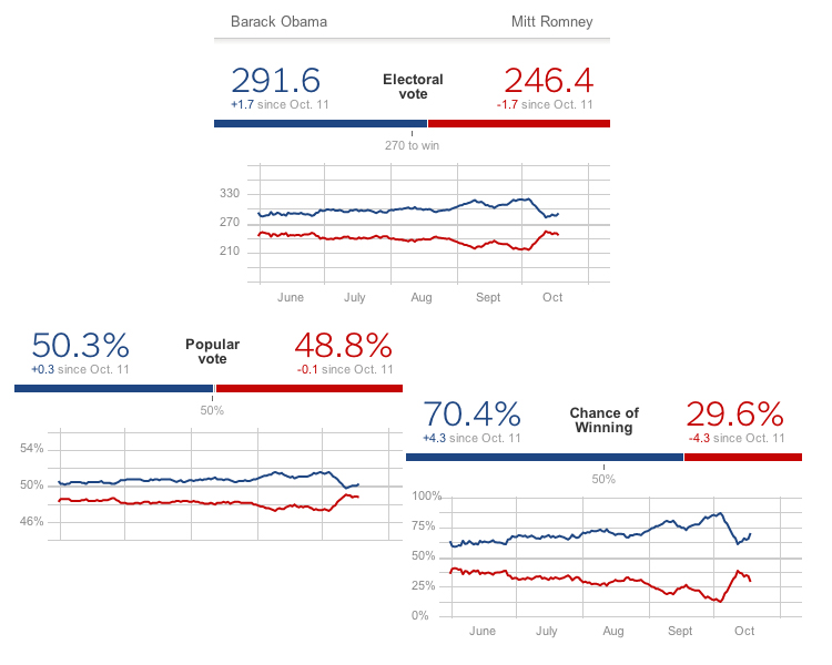 Charts: FiveThirtyEight - 2012 Presidential Election Forecasts