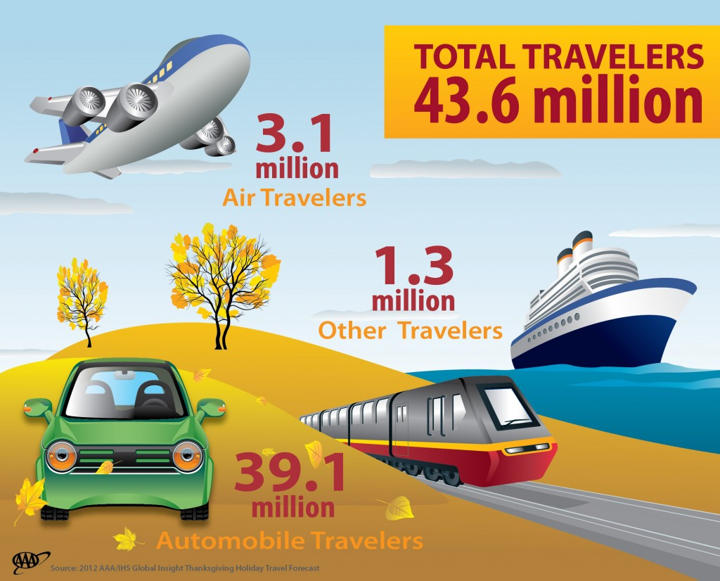 Infographic: Thanksgiving-TravelForecast